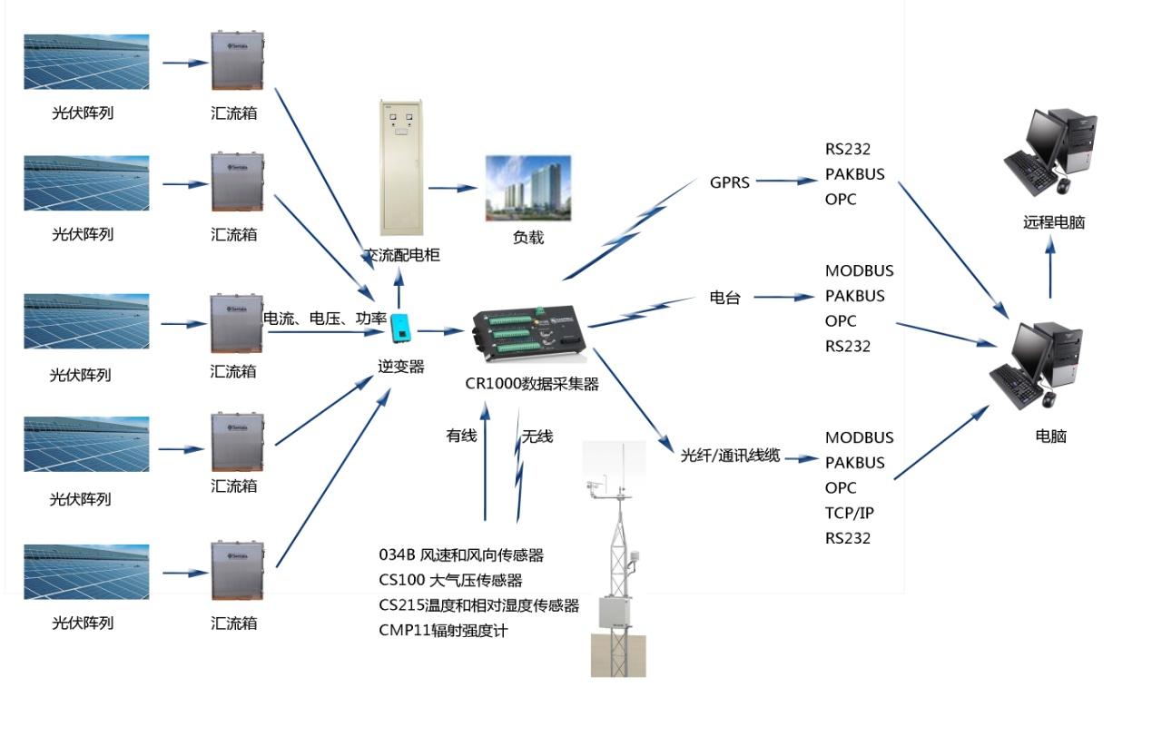 光伏并网电站采集系统